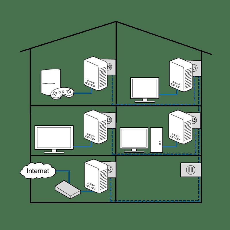 Internet via stopcontact met powerline adapters